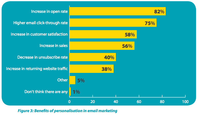 Benefits email marketing