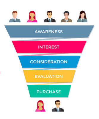 Customer Journey stages - Recommend Blog