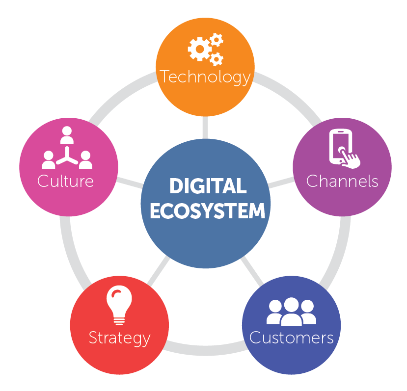 Digital Ecosystem - Recommend Blog