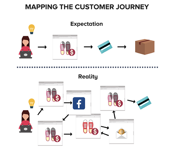 Mapping the customer journey - Recommend Blog