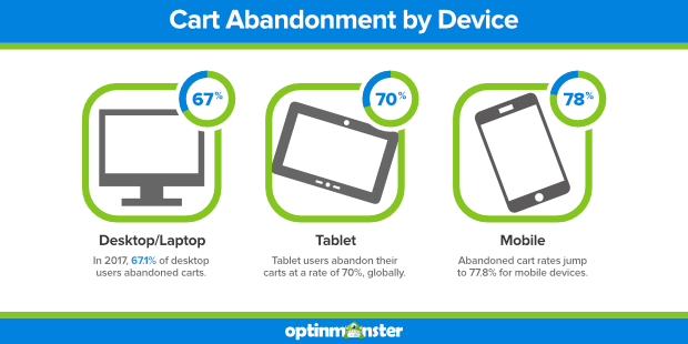 cart-abandonment-by-device-Recommend Blog