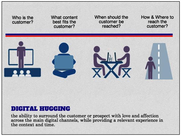 Digital Hugging - Recommend Blog
