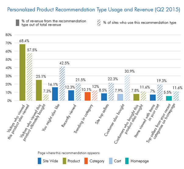 Personalized Recommendations and Revenue - Recommend Blog