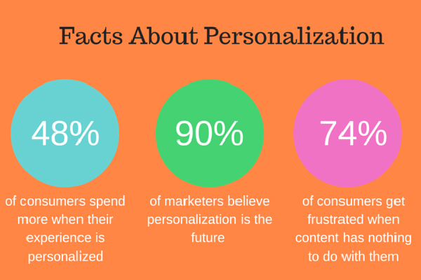 facts-about-personalization-Recommend blog