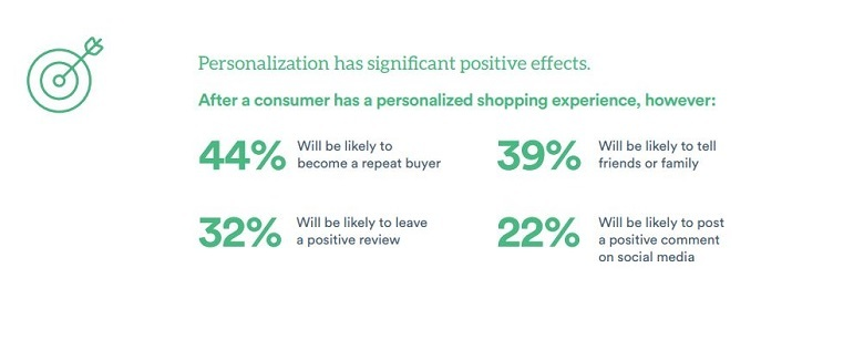 Personalisation_benefits