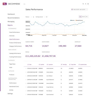 Reports-Sales-Performance