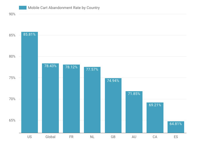 Mobile-Abandonment-by-Country