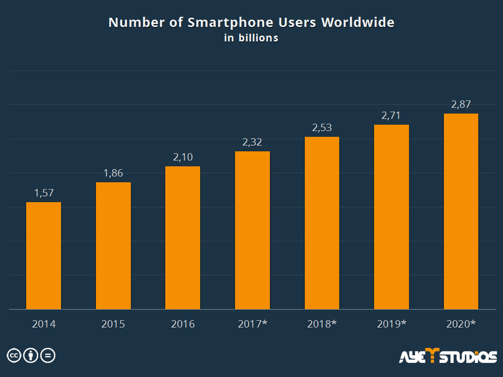 smartphone-users-worldwide