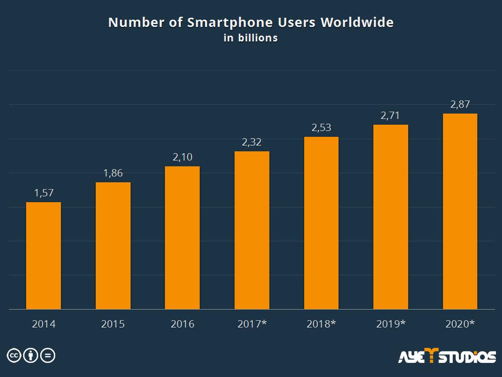 smartphone-users-worldwide