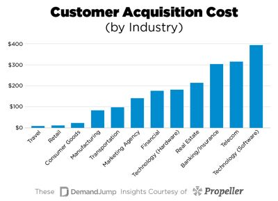 Customer-Acquisition-Industry