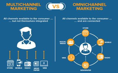 Multichannel-Marketing-vs-Omnichannel-Marketing