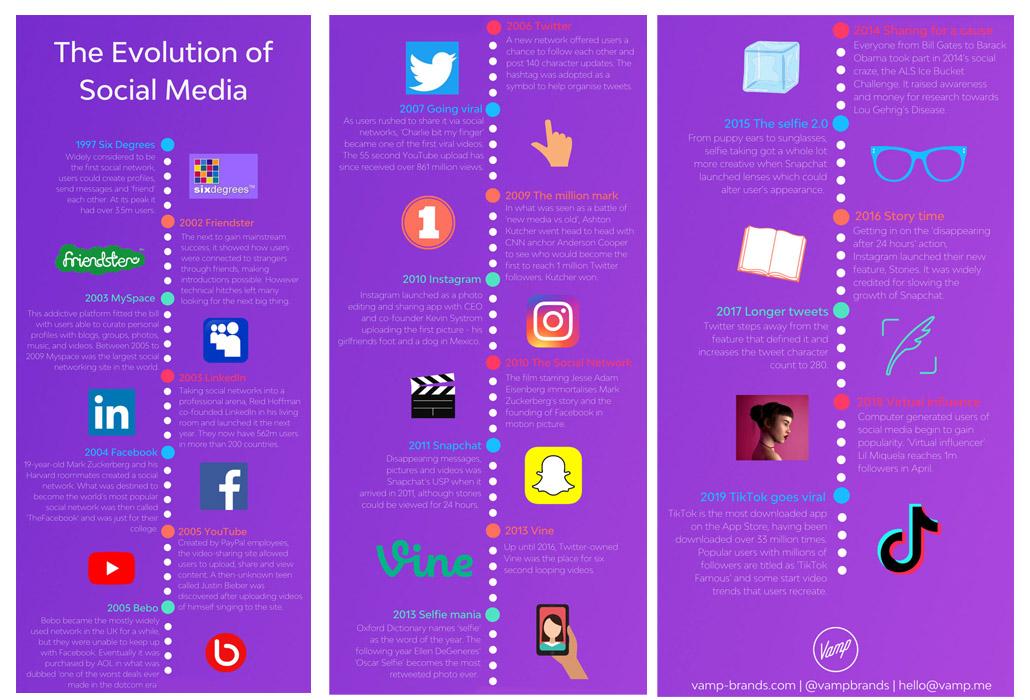 The-Evolution-of-Social-Media