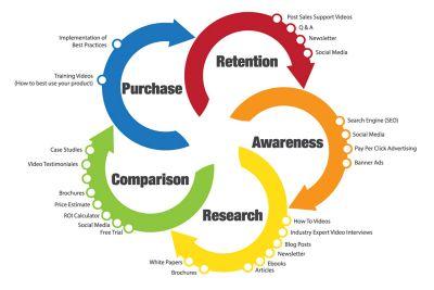 buyer-life-cycle