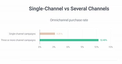 Omnisend - Omni-channel Stats 2020