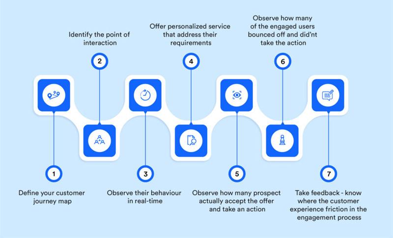 Customer Engagement Strategies