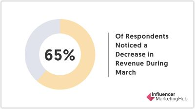 Influencer MarketingHub Statistics Covid19