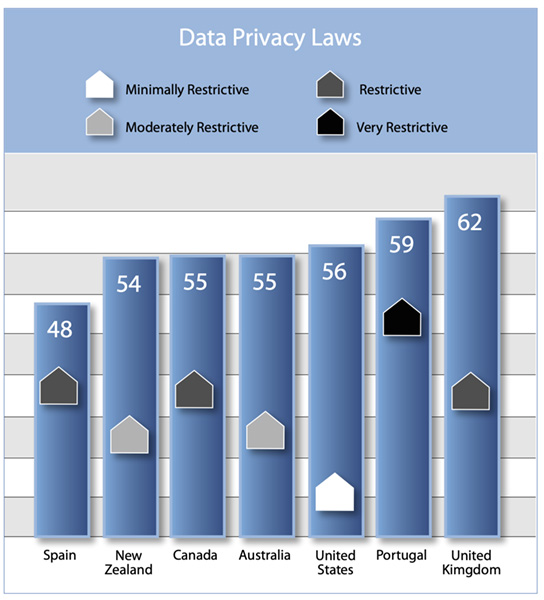 Data Privacy Laws