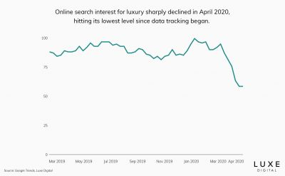 luxury-online-search-interest-luxe-digital@2x