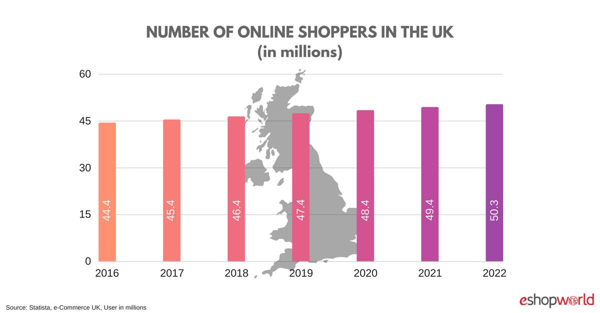 UK-online