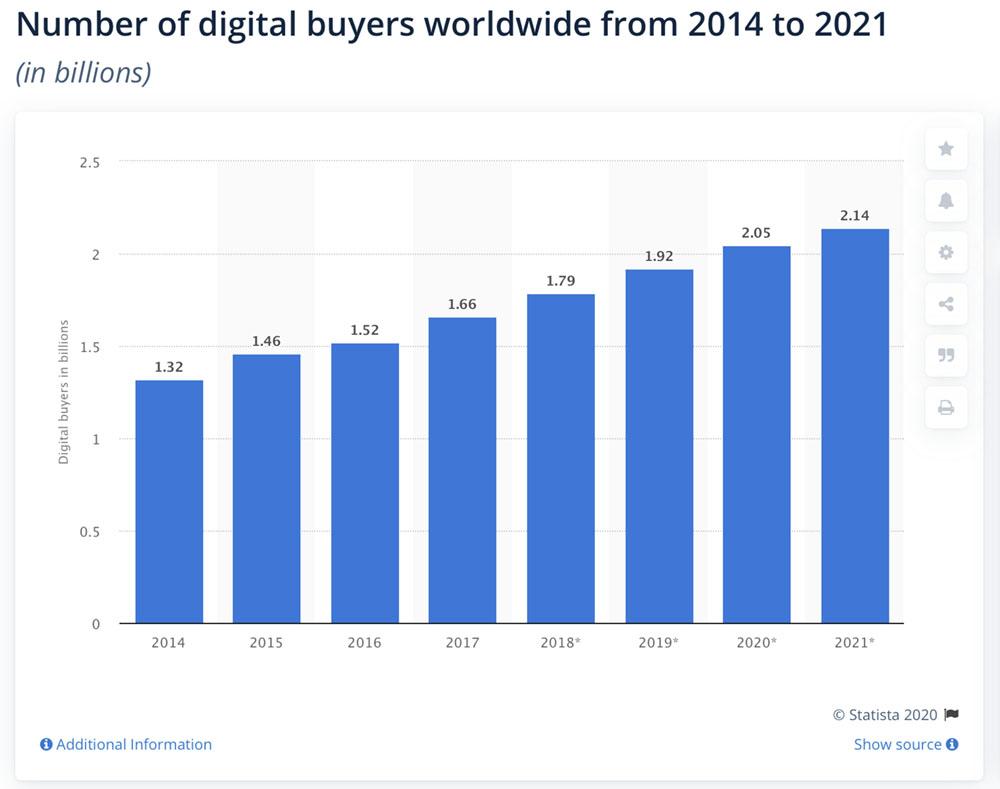 Digital Buyers 2021