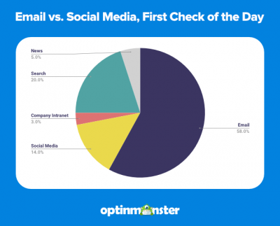 email-vs-social-media-first-check-of-day-1